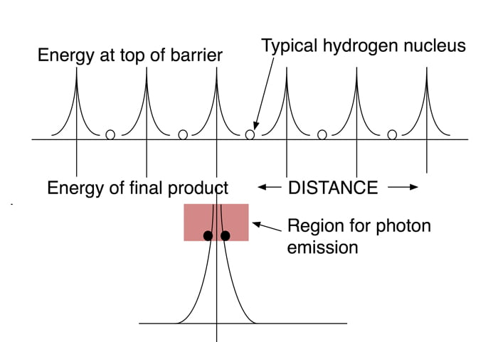 New graphic from updated version of The Explanation of Low Energy Nuclear Reaction depicting resonating hydrogen nuclei upon approach