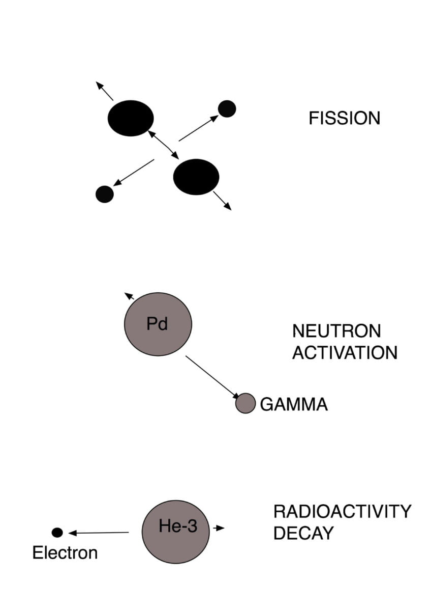 examples of how nature dissipates nuclear energy